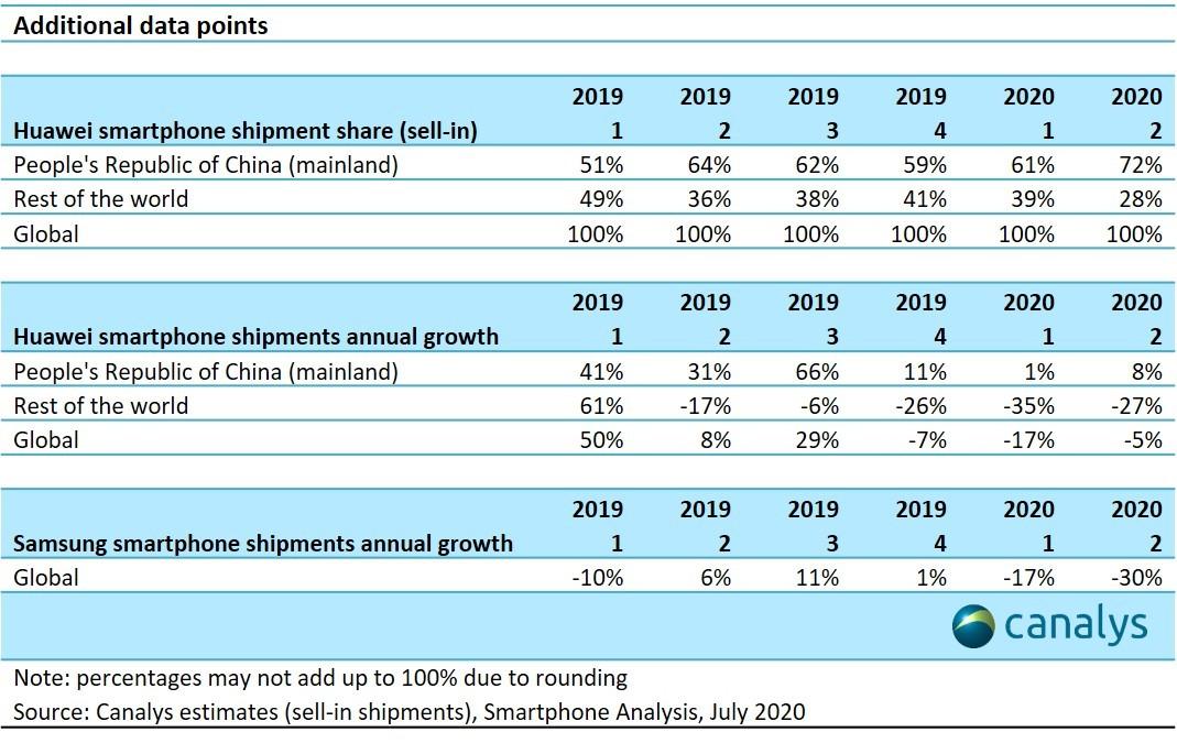 Huawei se convierte en el mayor vendedor de smartphones a nivel mundial