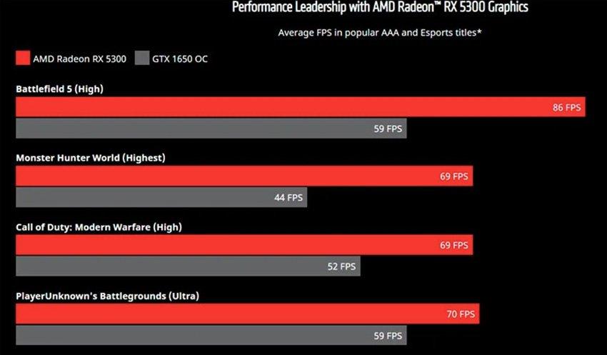 AMD presenta la nueva tarjeta gráfica Radeon RX 5300