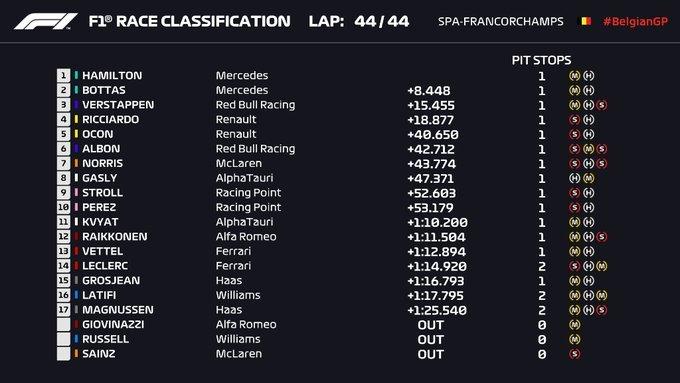 Contundente victoria de Hamilton en Spa-Francorchamps