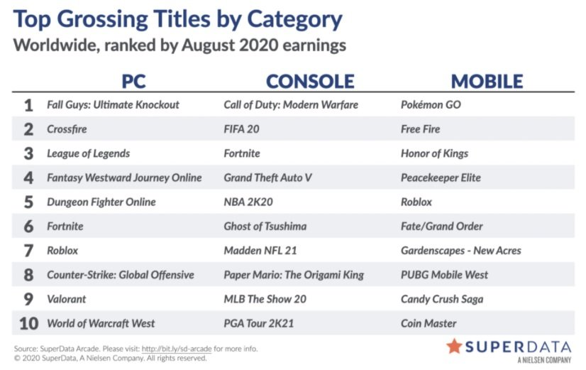 Fall Guys: Ultimate Knockout ha sido el título con más ganancias de 2020