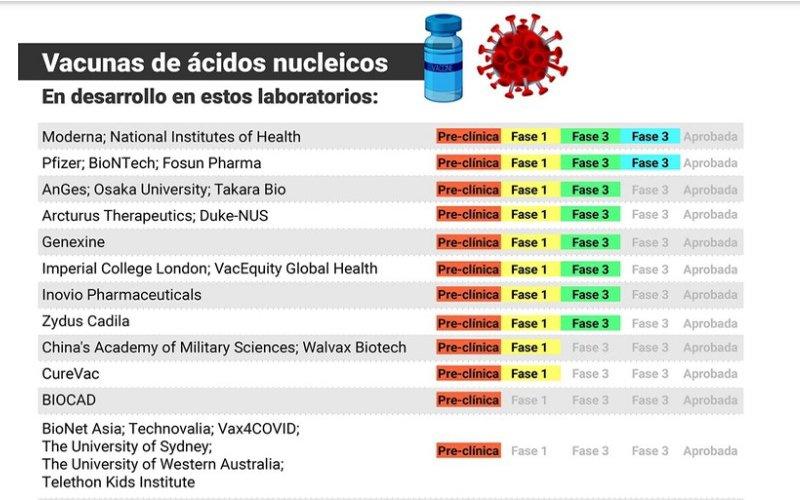 Coronavirus: una por una, todas las vacunas que se están desarrollando en el mundo