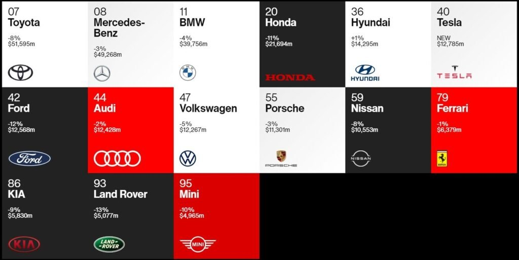 15 firmas automotrices se meten dentro de un prestigioso ranking de las marcas más valiosas del 2020