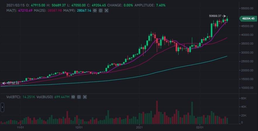 Bitcoin superó los 50.000 dólares por primera vez