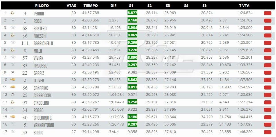 Contundente victoria de Pernía en la primera de la temporada del Súper TC2000