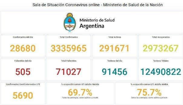 COVID-19 en Argentina: 509 fallecidos y 28.680 nuevos contagios en las últimas 24 horas
