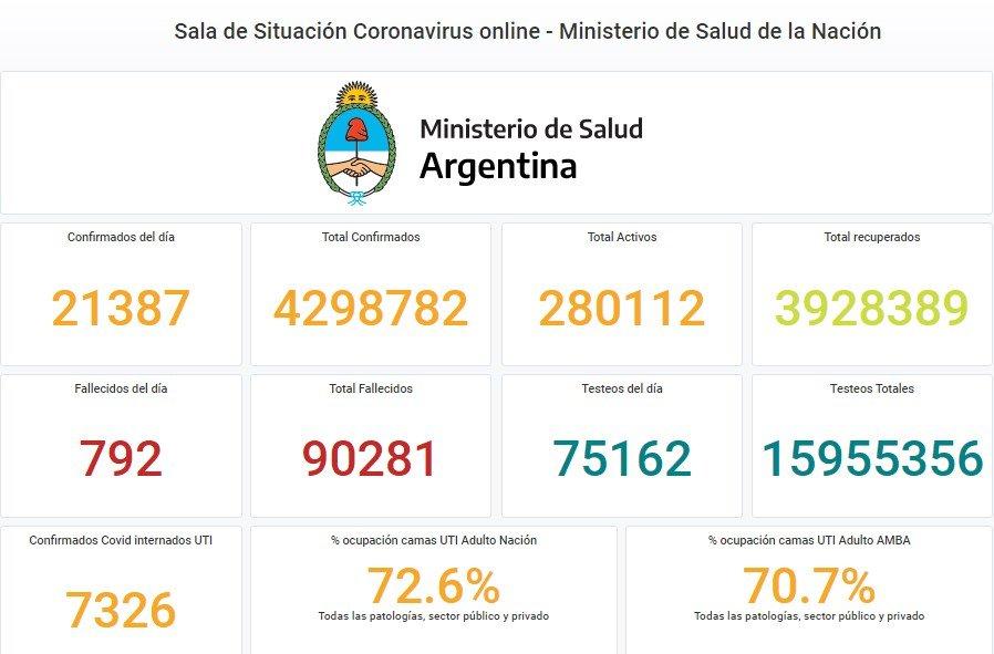 COVID-19: Argentina superó los 90 mil muertos y registró un récord de fallecimientos con 792 víctimas fatales en las últimas 24 horas