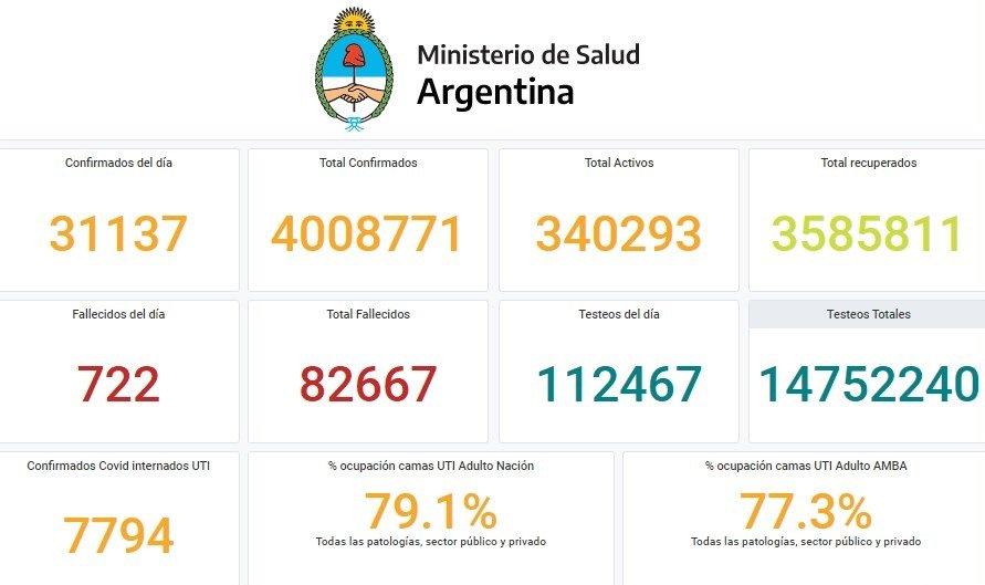 COVID-19 en Argentina: se superaron los 4 millones de contagios y los 82 mil fallecimientos desde el inicio de la pandemia