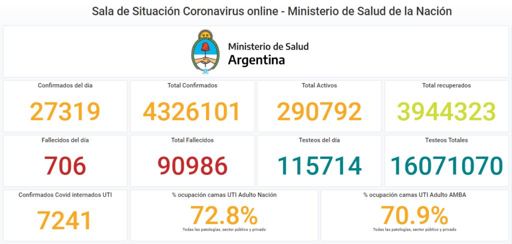 COVID-19 en Argentina: 27.319 nuevos casos y 706 fallecidos en las últimas 24 horas