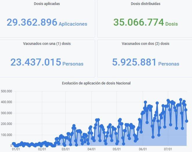 Argentina superó las 41 millones de dosis recibidas