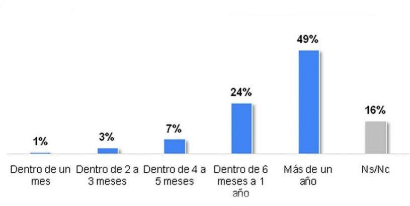 La mitad de los argentinos piensa que falta un año para volver a la