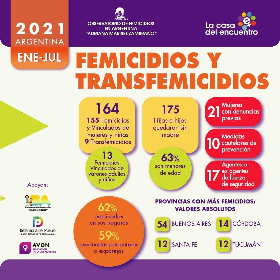femicidios Argentina informe
