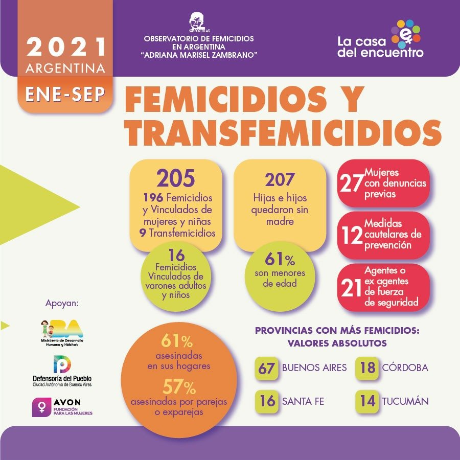 En lo que va del 2021 en Argentina hubo 196 femicidios de mujeres y niñas, 9 transfemicidios y 16 femicidios vinculados de varones